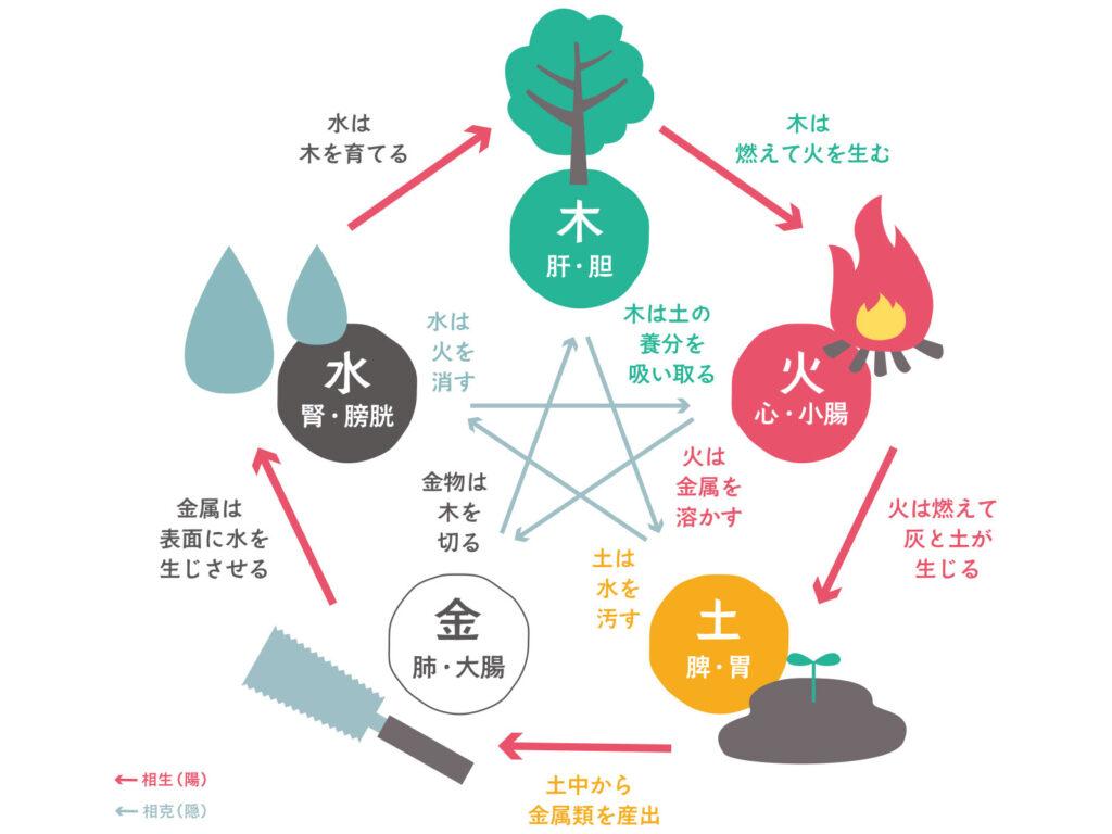 五行学説について簡単に説明したイラスト