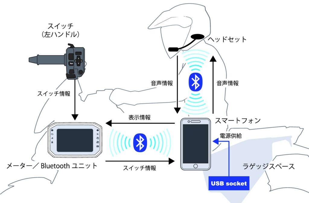 X-ADV 構成イメージ