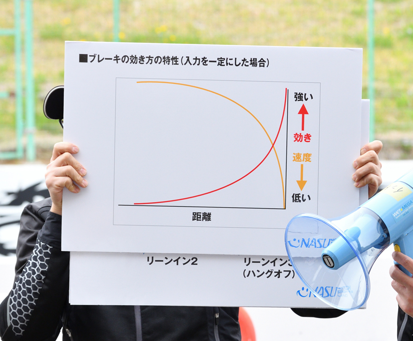 制動関連の曲線図