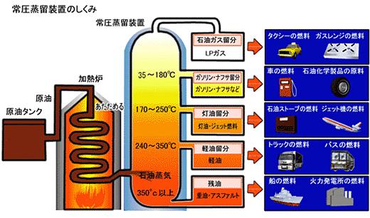 製油所のイメージ